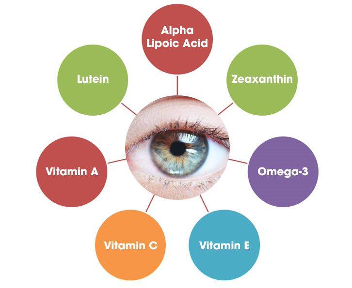 Cách chữa hiện tượng ruồi bay bằng những dưỡng chất thiết yếu cho mắt